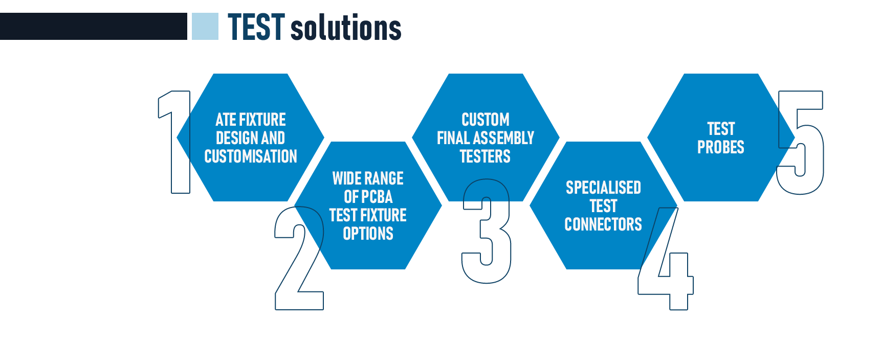 Test Solutions